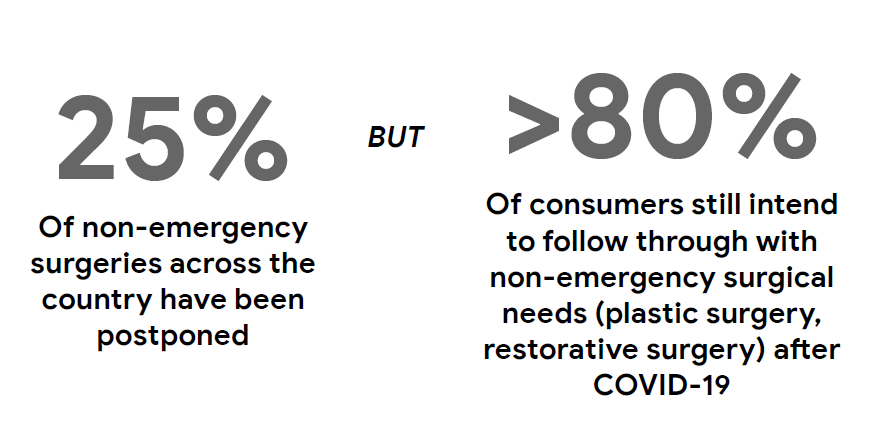 "Graphic showing these statistics: ""25% of non-emergency surgeries been postponed BUT >80% of consumers still intend to follow through with non-emergency surgical needs"""