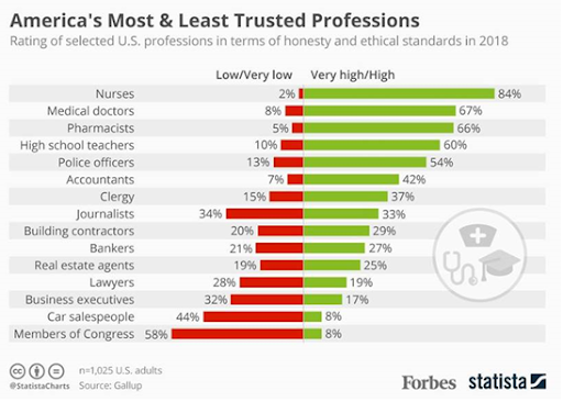 A bar graph of America's most and least trusted professionals, with nurses listed first (84%) and medical doctors listed second (67%)
