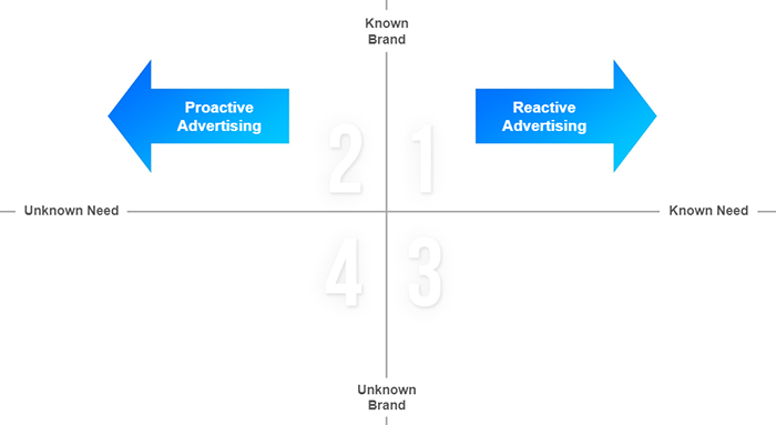 Grid of proactive vs reactive advertising.