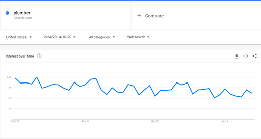 "Graph showing declining search interest for the term ""plumber"" starting in March and continuing into April"